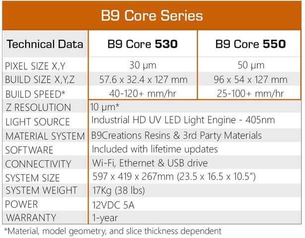 B9 Core Series