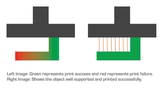 3D Print Support