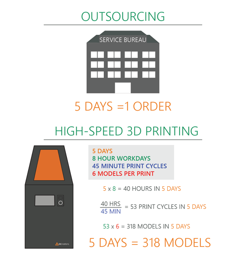 Guide Outsourcing Infographic
