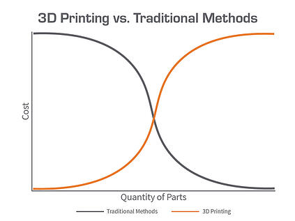 3DPrintingvs.TraditionalMethods