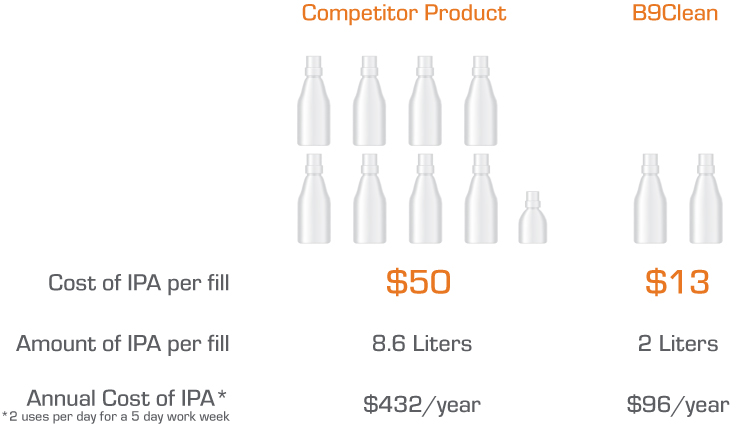 IPA Consumable Cost
