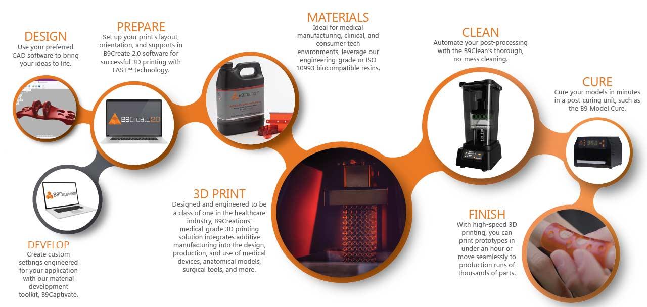 Medical 3D Printing Workflow (1)