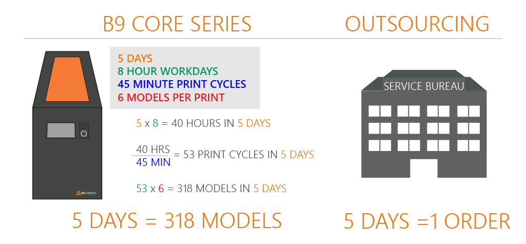 B9 Core Series Vs Outsourcing